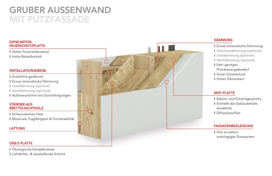 Wandaufbau Holzständer mit Putzfassade
